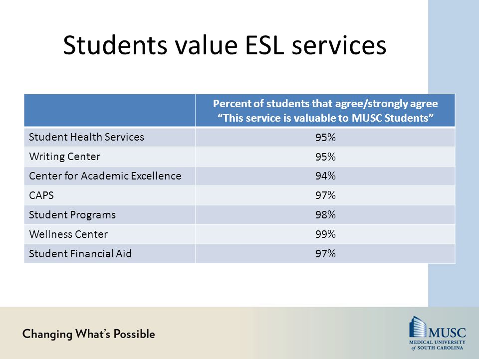 """Students value ESL services Percent of students that agree/strongly agree """"This service is valuable to MUSC Students"""" Student Health Services 95% Writ"""