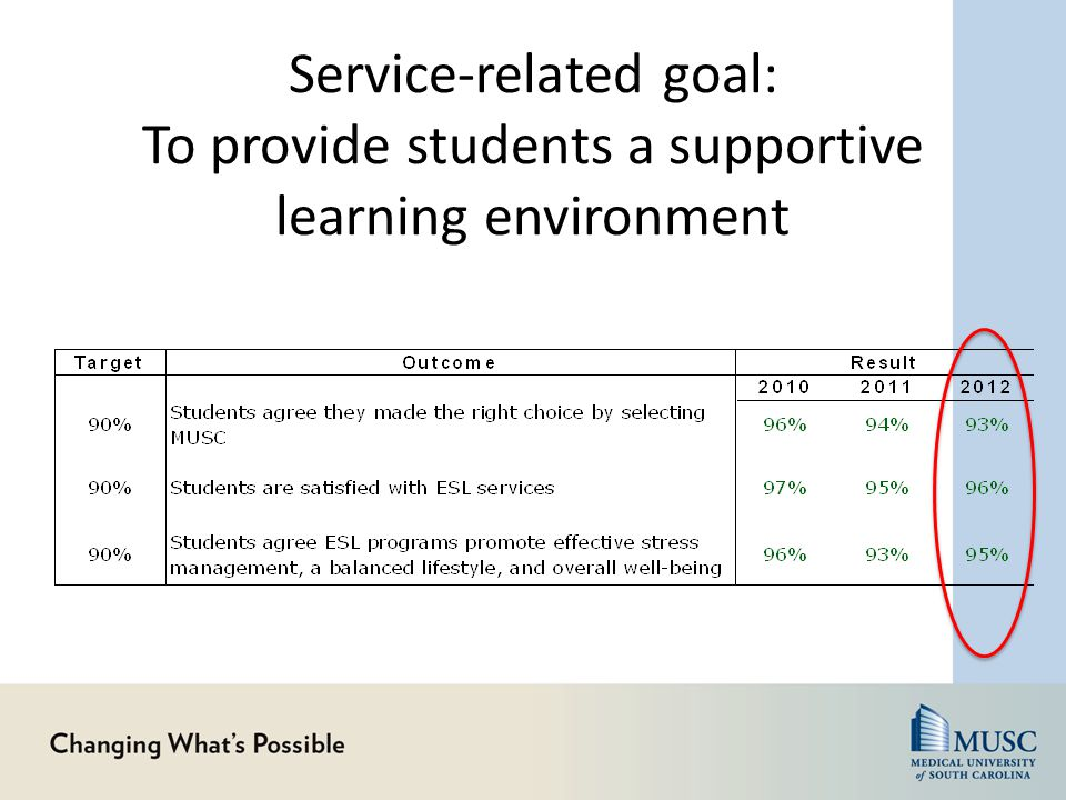 Service-related goal: To provide students a supportive learning environment
