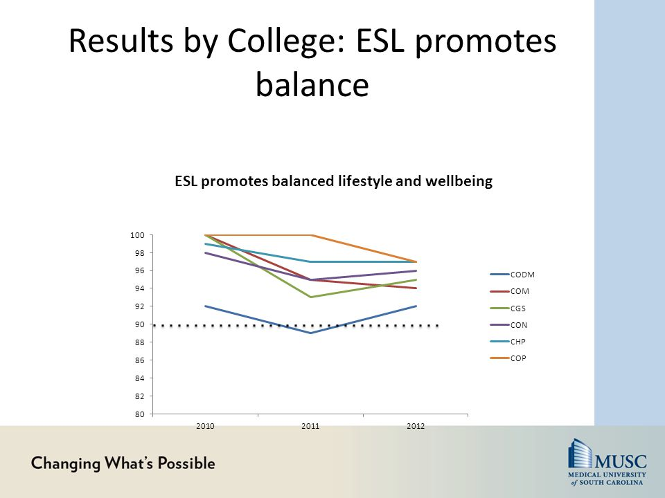 Results by College: ESL promotes balance