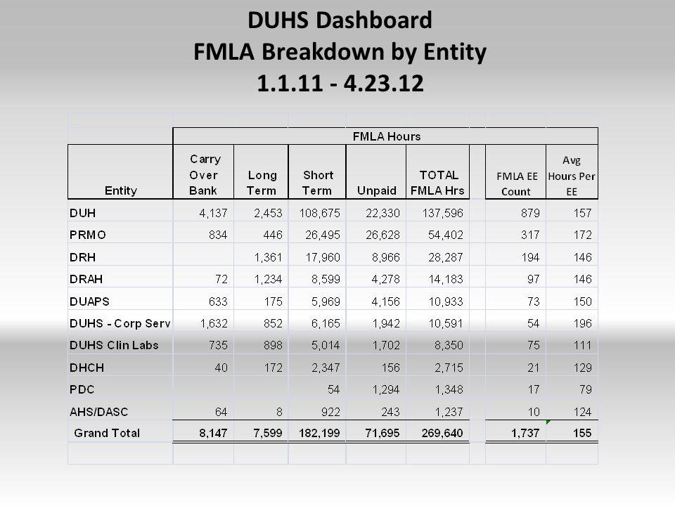 DUHS Dashboard FMLA Breakdown by Entity 1.1.11 - 4.23.12