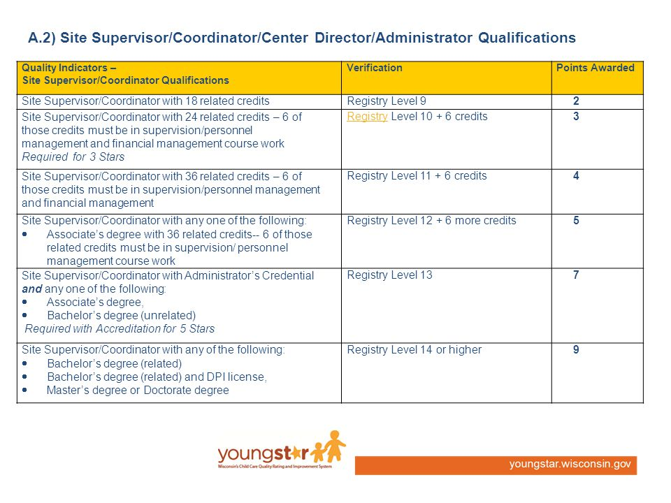 Quality Indicators – Site Supervisor/Coordinator Qualifications VerificationPoints Awarded Site Supervisor/Coordinator with 18 related creditsRegistry