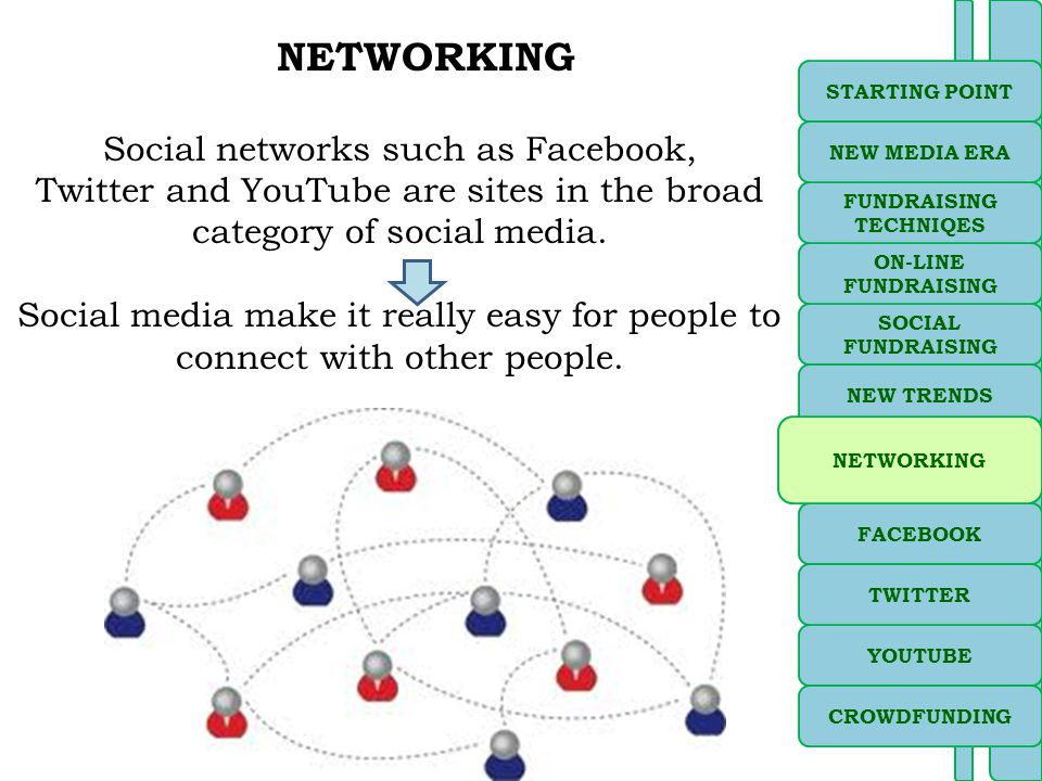 Social networks such as Facebook, Twitter and YouTube are sites in the broad category of social media.