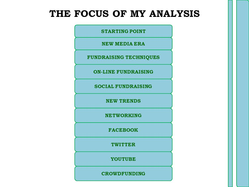 NEW TRENDS NETWORKING SOCIAL FUNDRAISING NEW MEDIA ERA STARTING POINT YOUTUBE FACEBOOK TWITTER THE FOCUS OF MY ANALYSIS CROWDFUNDING ON-LINE FUNDRAISING FUNDRAISING TECHNIQUES