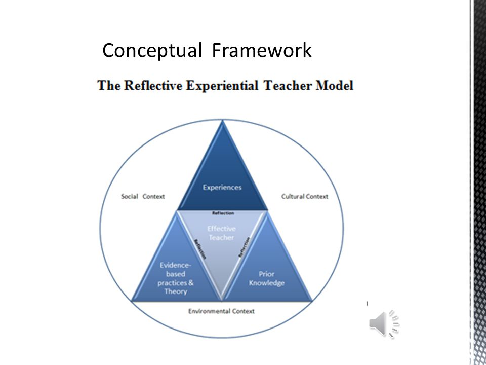  Conceptual Framework  The Cooperating Teacher  Role of University Supervisor  Expectations for the Student Teacher  Preparation to be a Universi
