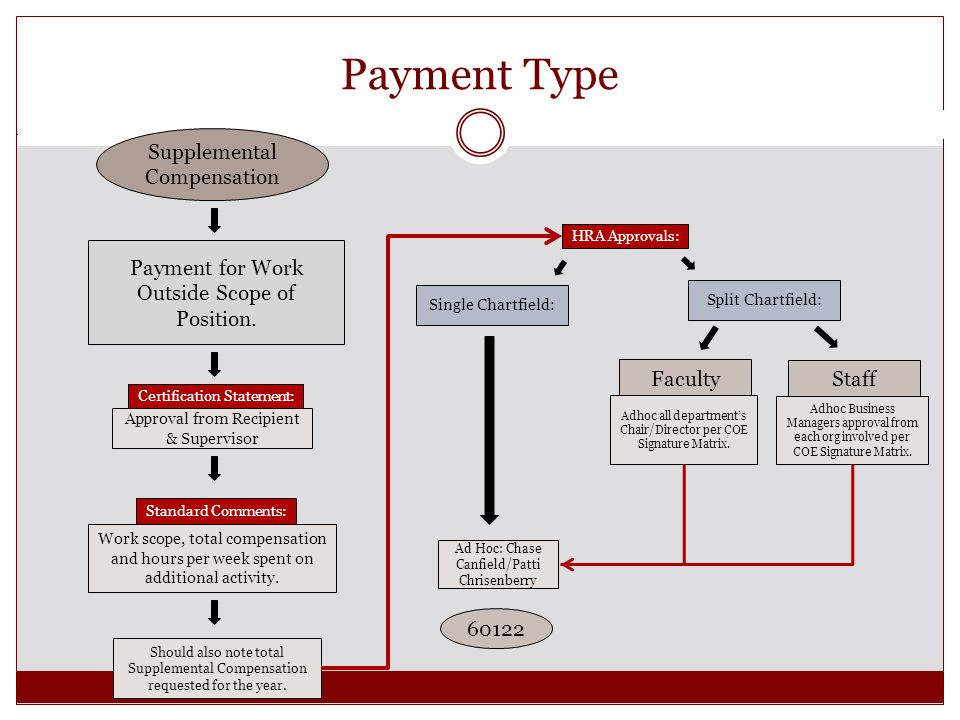 Payment Type Payment for Work Outside Scope of Position.