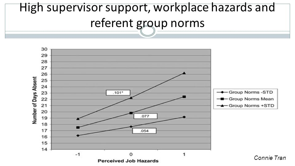 High supervisor support, workplace hazards and referent group norms Connie Tran