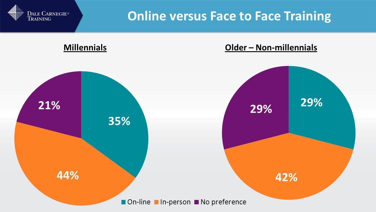 Online versus Face to Face Training MillennialsOlder – Non-millennials