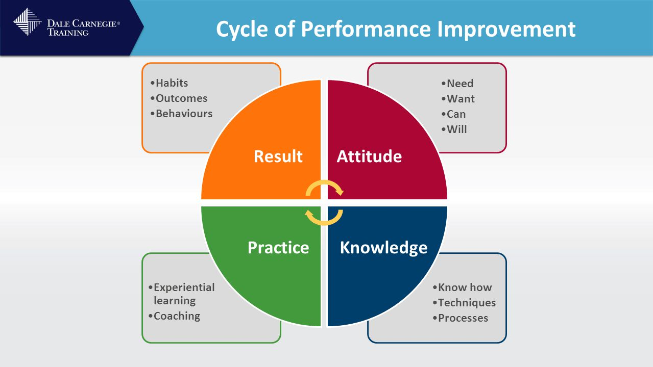 Cycle of Performance Improvement Know how Techniques Processes Experiential learning Coaching Need Want Can Will Habits Outcomes Behaviours Result Attitude KnowledgePractice