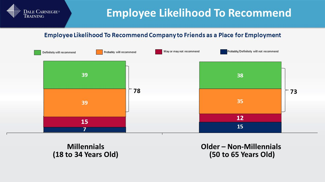 Employee Likelihood To Recommend Millennials (18 to 34 Years Old) Older – Non-Millennials (50 to 65 Years Old) May or may not recommend Definitely will recommend Probably will recommend Probably/Definitely will not recommend Employee Likelihood To Recommend Company to Friends as a Place for Employment