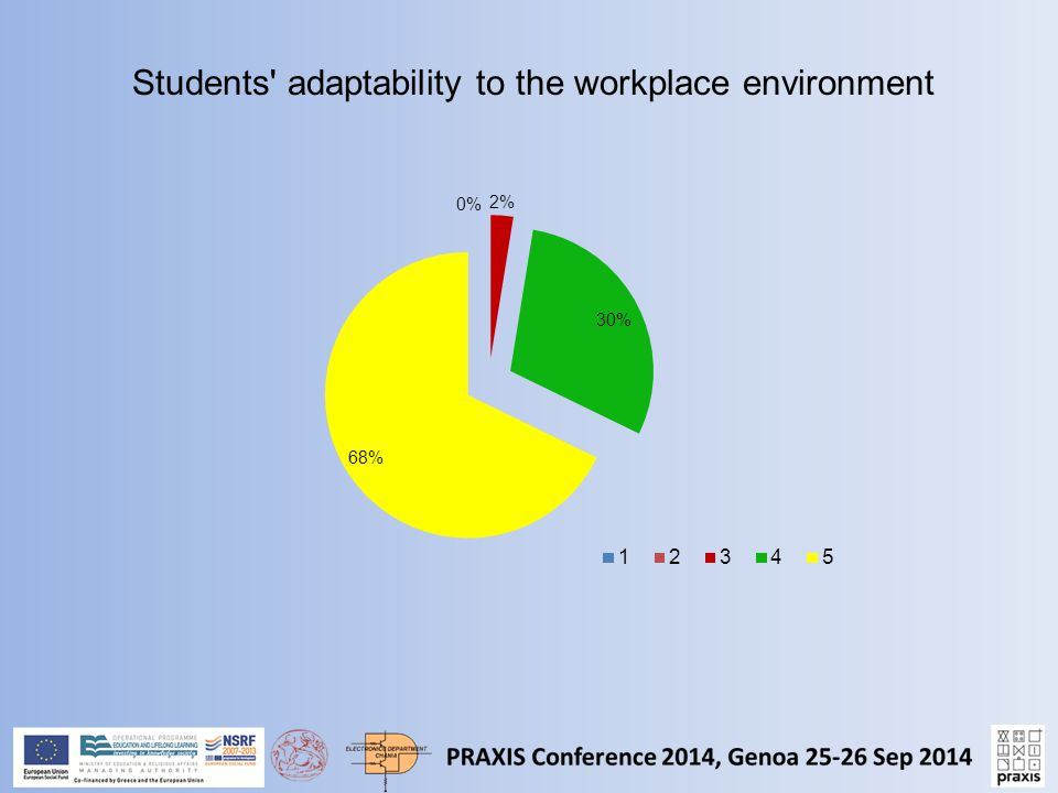 Students adaptability to the workplace environment