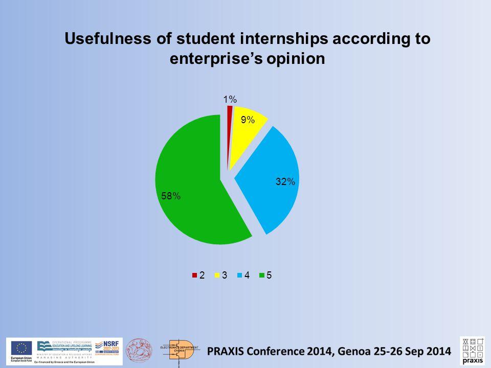 Usefulness of student internships according to enterprise's opinion