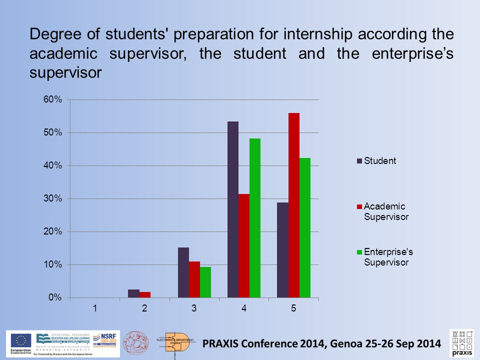Degree of students preparation for internship according the academic supervisor, the student and the enterprise's supervisor