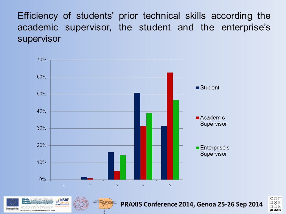 Efficiency of students prior technical skills according the academic supervisor, the student and the enterprise's supervisor