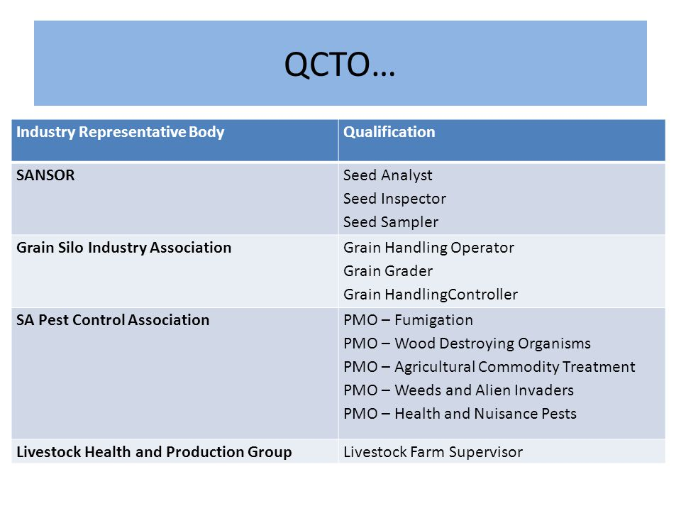QCTO… Industry Representative BodyQualification SANSOR Seed Analyst Seed Inspector Seed Sampler Grain Silo Industry Association Grain Handling Operator Grain Grader Grain HandlingController SA Pest Control Association PMO – Fumigation PMO – Wood Destroying Organisms PMO – Agricultural Commodity Treatment PMO – Weeds and Alien Invaders PMO – Health and Nuisance Pests Livestock Health and Production GroupLivestock Farm Supervisor