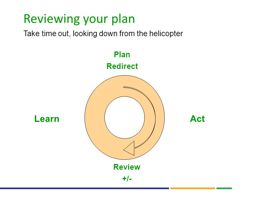 Reviewing your plan Take time out, looking down from the helicopter ActLearn Review +/- Plan Redirect