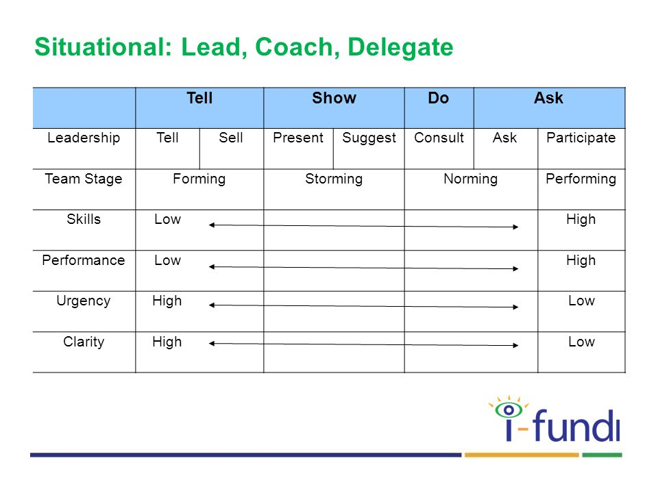 Situational: Lead, Coach, Delegate TellShowDoAsk LeadershipTellSellPresentSuggestConsultAskParticipate Team StageFormingStormingNormingPerforming SkillsLow High PerformanceLow High UrgencyHigh Low ClarityHigh Low