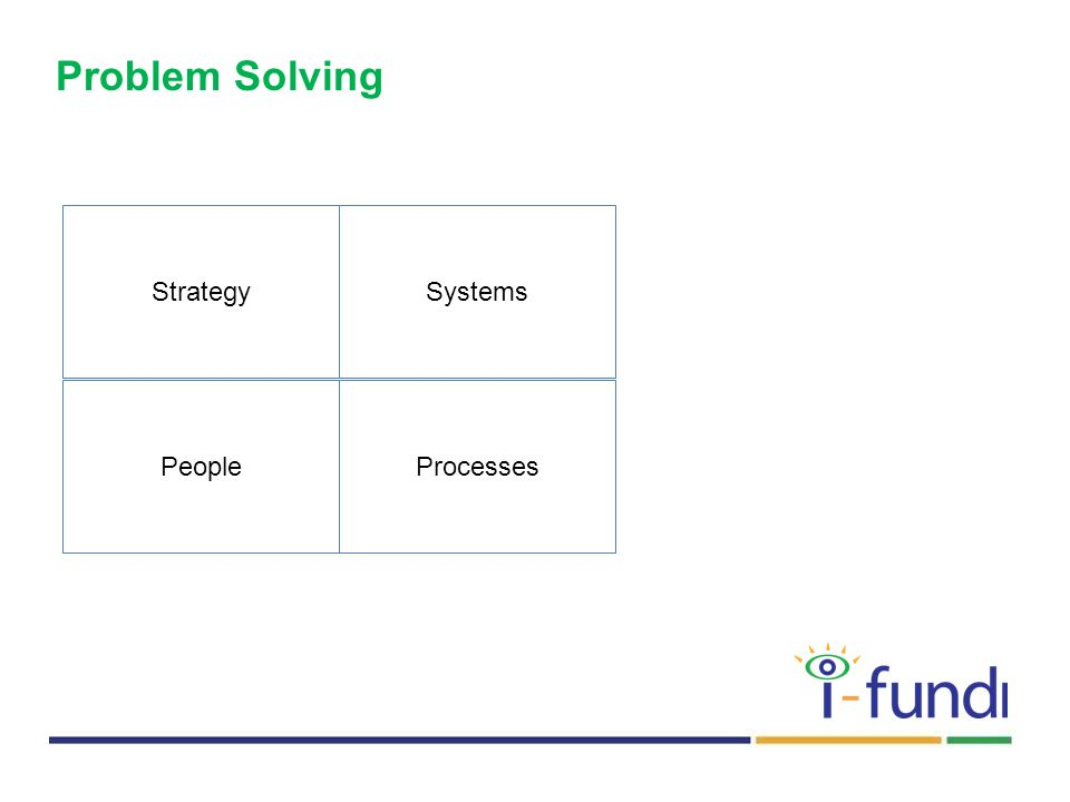 Problem Solving StrategySystems PeopleProcesses