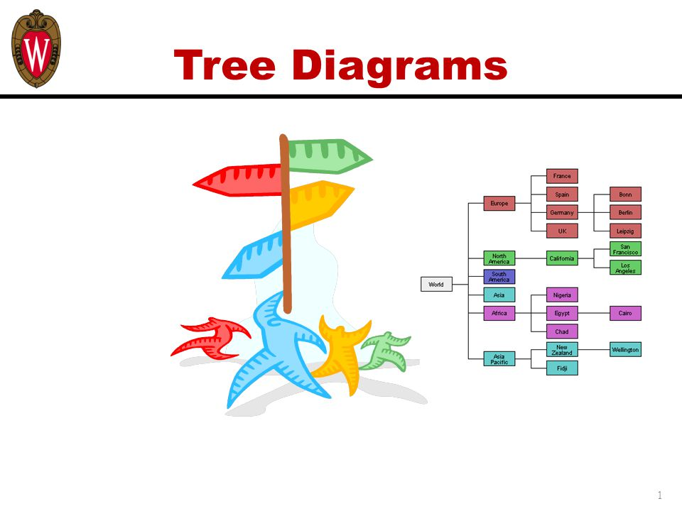 Learning Objectives Upon completing this module, you will be able to:  Understand the purpose and use of a Tree Diagram (TD)  Construct, interpret, and revise a TD with your project team  Use a TD to take the key project factors and explode them down to the lowest practical level of detail in terms of the assignable tasks that are necessary to achieve the goals of the project 2