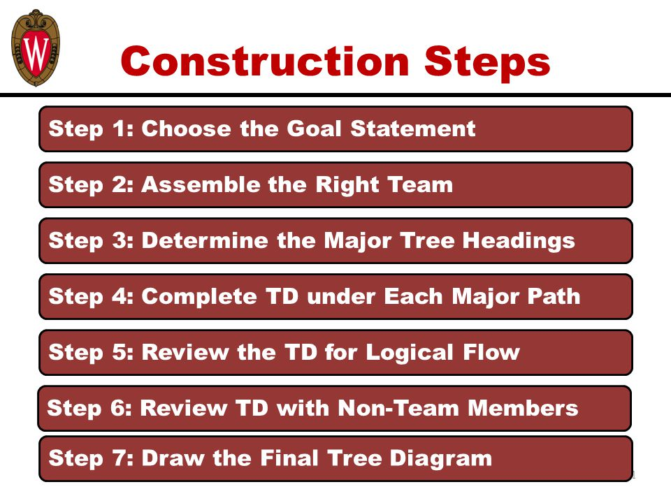 Construction Steps 11 Step 1: Choose the Goal Statement Step 6: Review TD with Non-Team Members Step 2: Assemble the Right Team Step 3: Determine the Major Tree Headings Step 4: Complete TD under Each Major Path Step 5: Review the TD for Logical Flow Step 7: Draw the Final Tree Diagram