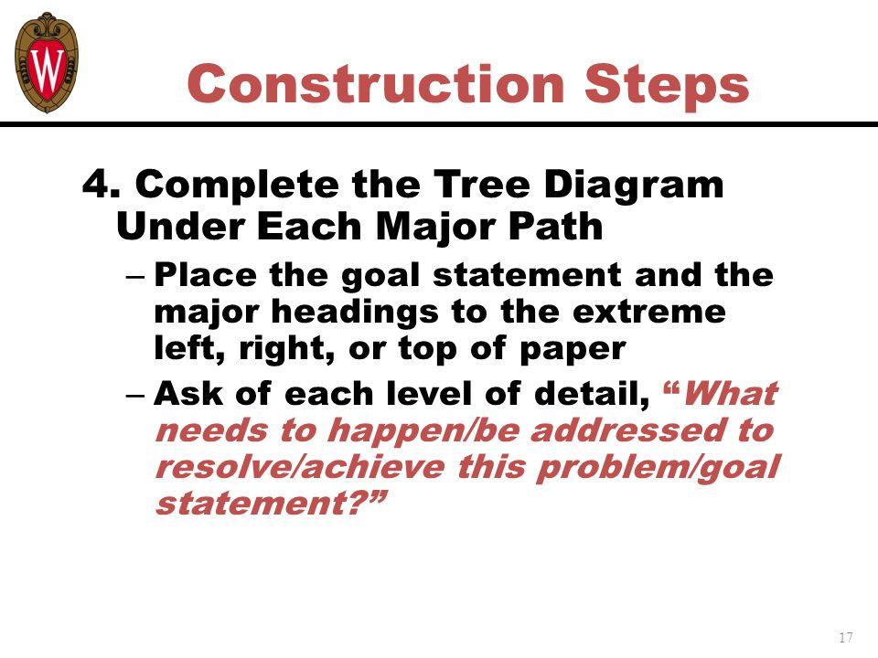 17 Construction Steps 4.