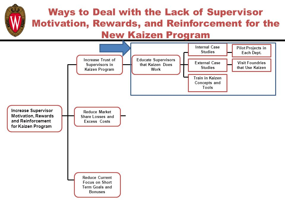 Ways to Deal with the Lack of Supervisor Motivation, Rewards, and Reinforcement for the New Kaizen Program Increase Supervisor Motivation, Rewards and Reinforcement for Kaizen Program Reduce Current Focus on Short Term Goals and Bonuses Educate Supervisors that Kaizen Does Work Increase Trust of Supervisors in Kaizen Program Reduce Market Share Losses and Excess Costs External Case Studies Train in Kaizen Concepts and Tools Visit Foundries that Use Kaizen Internal Case Studies Pilot Projects in Each Dept.