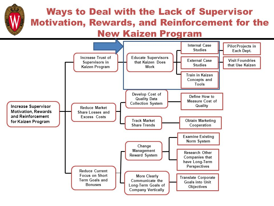 Ways to Deal with the Lack of Supervisor Motivation, Rewards, and Reinforcement for the New Kaizen Program Increase Supervisor Motivation, Rewards and Reinforcement for Kaizen Program Reduce Current Focus on Short Term Goals and Bonuses Educate Supervisors that Kaizen Does Work Increase Trust of Supervisors in Kaizen Program Translate Corporate Goals into Unit Objectives Define How to Measure Cost of Quality Reduce Market Share Losses and Excess Costs More Clearly Communicate the Long-Term Goals of Company Vertically External Case Studies Train in Kaizen Concepts and Tools Visit Foundries that Use Kaizen Obtain Marketing Cooperation Internal Case Studies Pilot Projects in Each Dept.