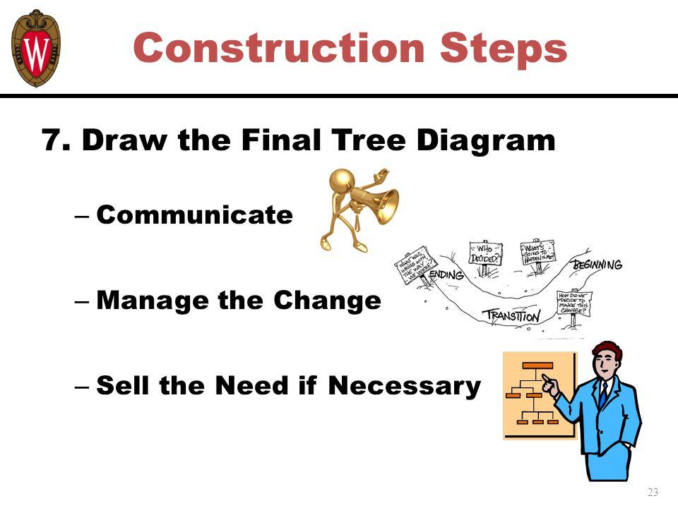 23 Construction Steps 7.