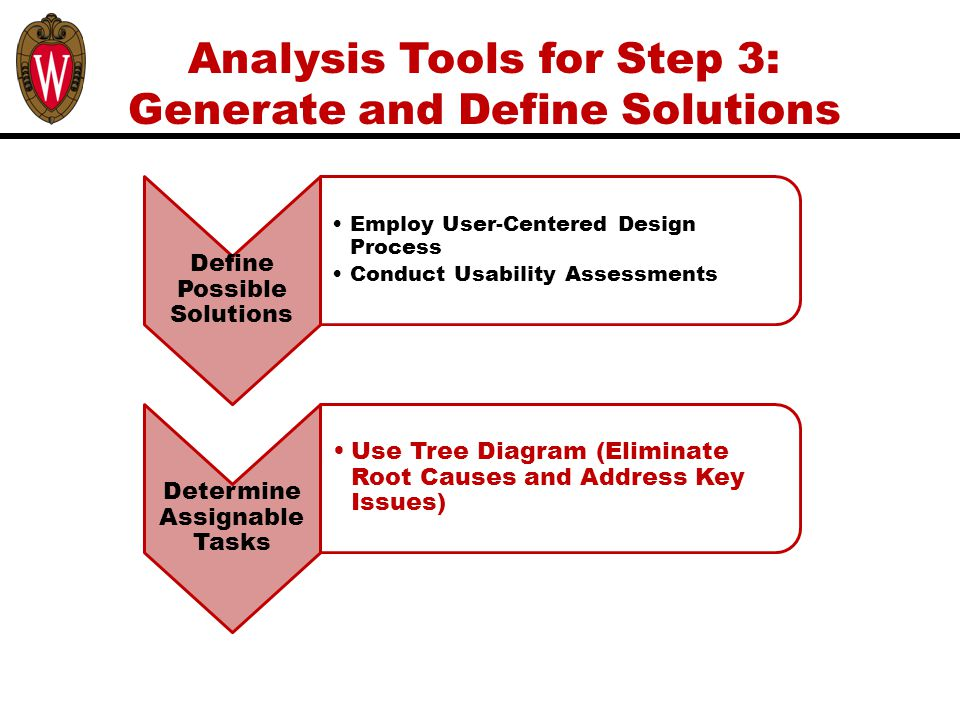 Analysis Tools for Step 3: Generate and Define Solutions Define Possible Solutions Employ User-Centered Design Process Conduct Usability Assessments Determine Assignable Tasks Use Tree Diagram (Eliminate Root Causes and Address Key Issues)