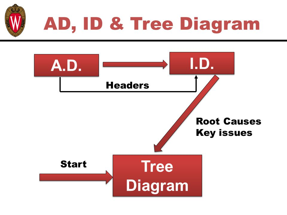 A.D. I.D. Tree Diagram Start Root Causes Key issues Headers AD, ID & Tree Diagram