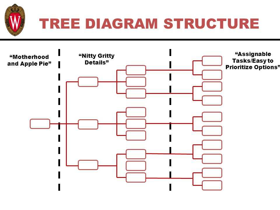Tree diagrams 1 learning objectives upon completing this module 7 7 motherhood ccuart Image collections