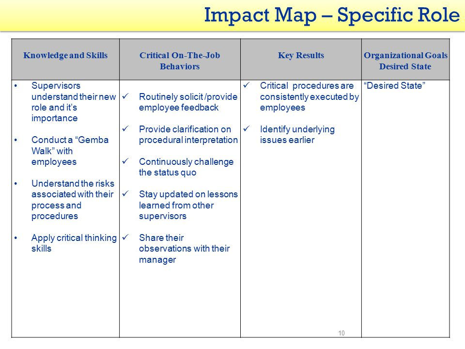 10 Impact Map – Specific Role Knowledge and SkillsCritical On-The-Job Behaviors Key ResultsOrganizational Goals Desired State Supervisors understand their new role and it's importance Conduct a Gemba Walk with employees Understand the risks associated with their process and procedures Apply critical thinking skills Routinely solicit /provide employee feedback Provide clarification on procedural interpretation Continuously challenge the status quo Stay updated on lessons learned from other supervisors Share their observations with their manager Critical procedures are consistently executed by employees Identify underlying issues earlier Desired State
