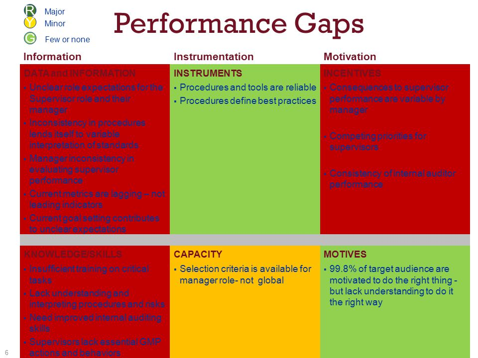 Performance Gaps InformationInstrumentationMotivation DATA and INFORMATIONINSTRUMENTSINCENTIVES  Unclear role expectations for the Supervisor role and their manager  Inconsistency in procedures lends itself to variable interpretation of standards  Manager inconsistency in evaluating supervisor performance  Current metrics are lagging – not leading indicators  Current goal setting contributes to unclear expectations  Procedures and tools are reliable  Procedures define best practices  Consequences to supervisor performance are variable by manager  Competing priorities for supervisors  Consistency of internal auditor performance KNOWLEDGE/SKILLSCAPACITYMOTIVES  Insufficient training on critical tasks  Lack understanding and interpreting procedures and risks  Need improved internal auditing skills  Supervisors lack essential GMP actions and behaviors  Selection criteria is available for manager role- not global  99.8% of target audience are motivated to do the right thing - but lack understanding to do it the right way 6 R Y G Major Minor Few or none