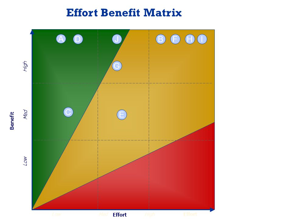 Effort Benefit HighLowMed High Low Med H G FDB A JI Effort Benefit Matrix Effort C E