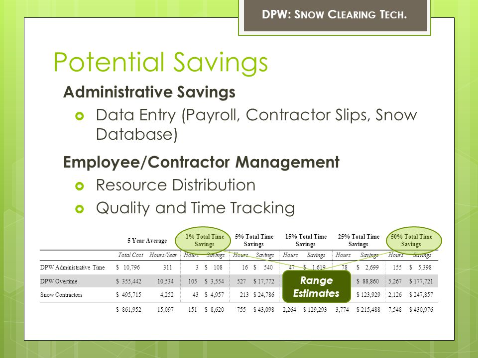 DPW: S NOW C LEARING T ECH. Potential Savings 5 Year Average 1% Total Time Savings 5% Total Time Savings 15% Total Time Savings 25% Total Time Savings