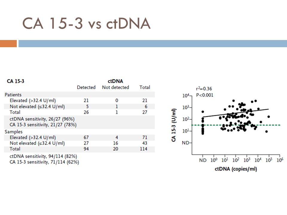 CA 15-3 vs ctDNA