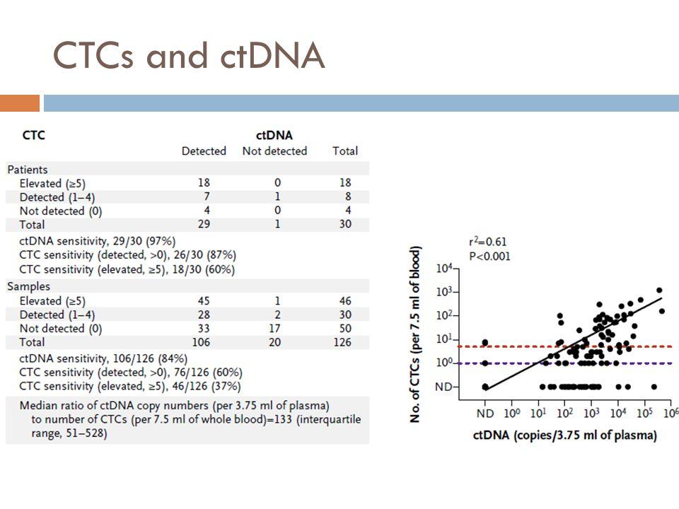 CTCs and ctDNA