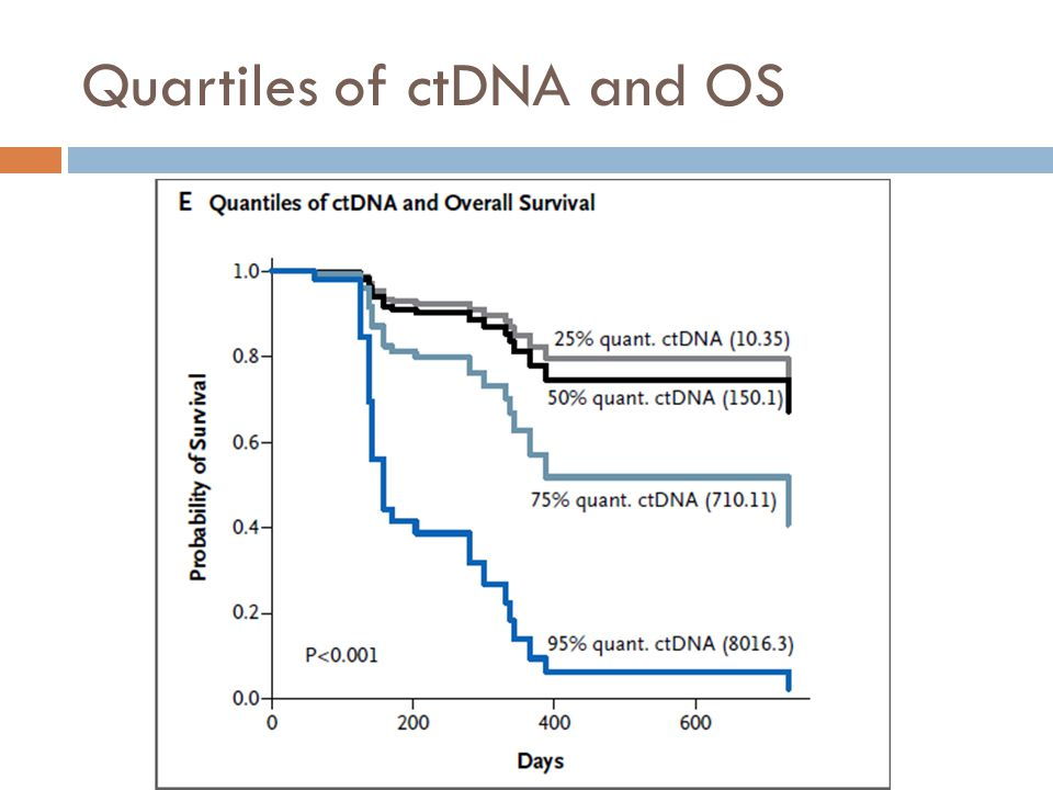 Quartiles of ctDNA and OS