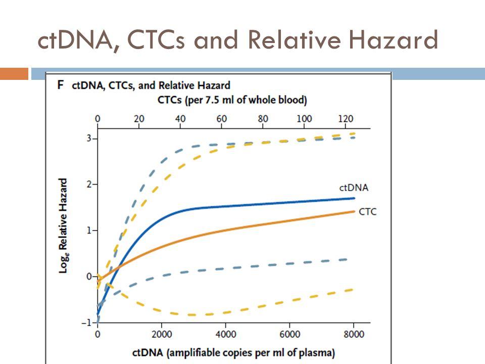 ctDNA, CTCs and Relative Hazard
