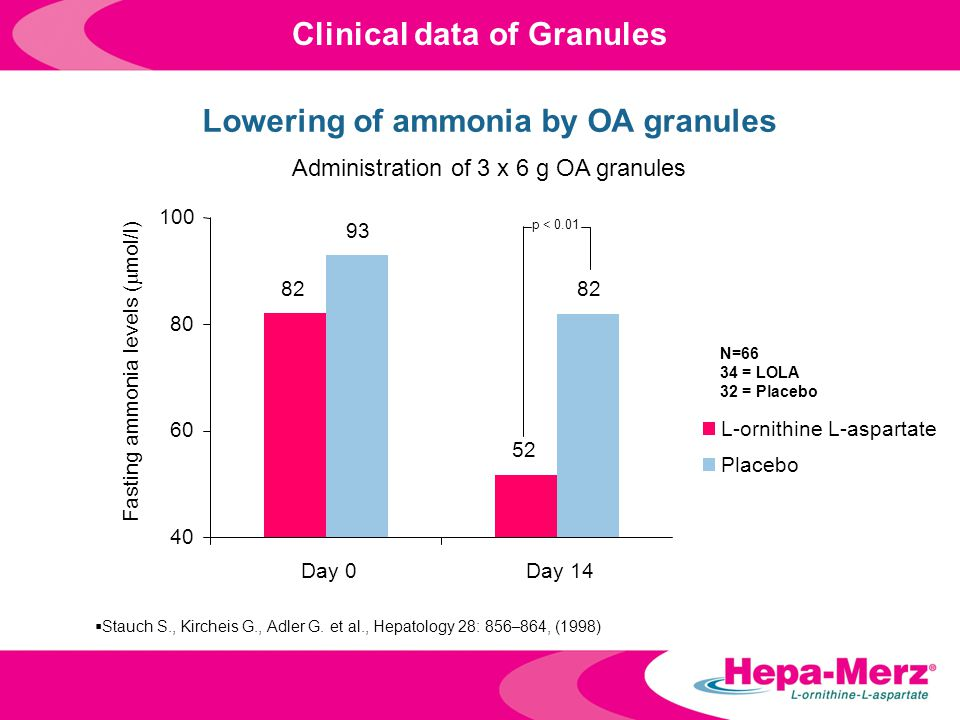 Clinical data of Granules  Stauch S., Kircheis G., Adler G. et al., Hepatology 28: 856 – 864, (1998) 82 52 93 82 40 60 80 100 Day 0Day 14 L-ornithine