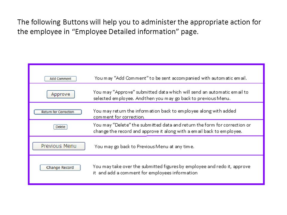 The following Buttons will help you to administer the appropriate action for the employee in Employee Detailed information page.