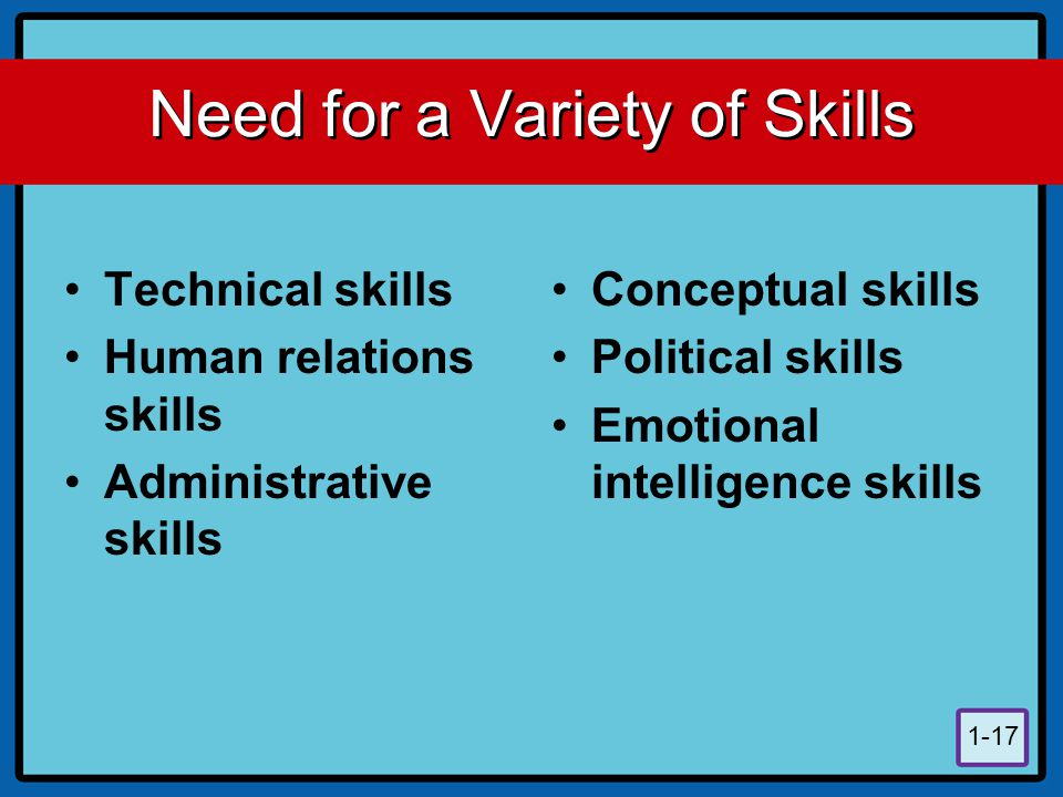 1-17 Need for a Variety of Skills Technical skills Human relations skills Administrative skills Conceptual skills Political skills Emotional intellige