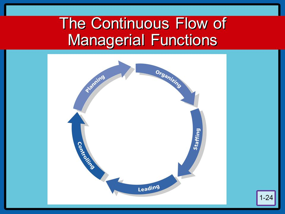 1-24 The Continuous Flow of Managerial Functions