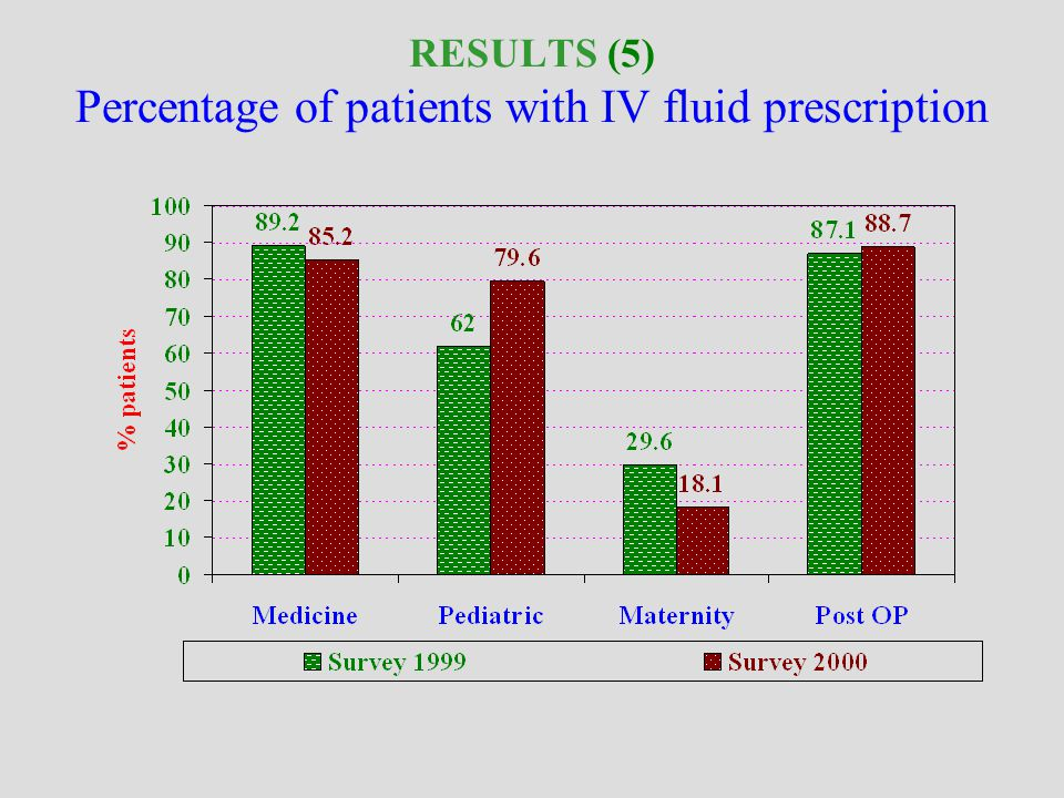 RESULTS (4) Average duration of antibiotherapy prescription (Injectable and oral forms)