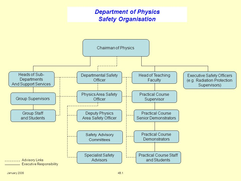 Department of Physics Safety Organisation Chairman of Physics Executive Safety Officers (e.g. Radiation Protection Supervisors) Departmental Safety Of