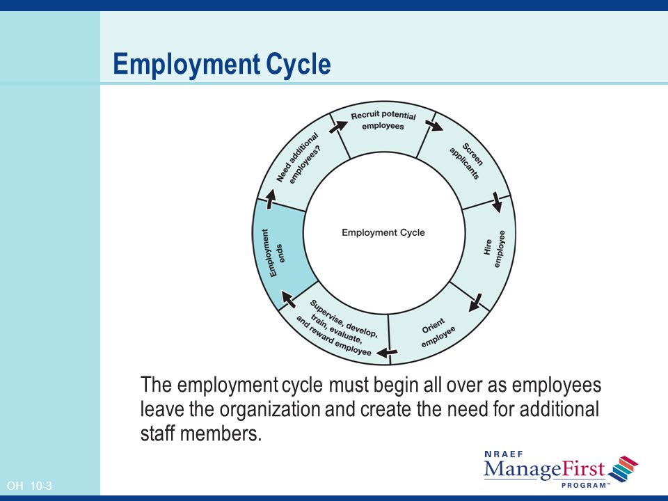 OH 10-3 Employment Cycle The employment cycle must begin all over as employees leave the organization and create the need for additional staff members.