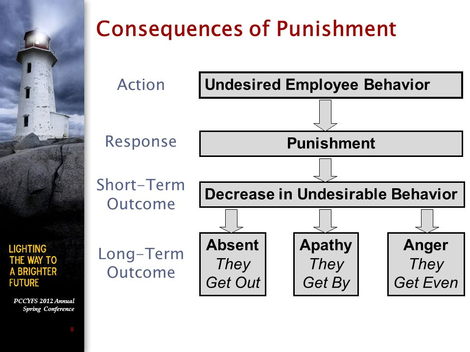 PCCYFS 2012 Annual Spring Conference 8 Action Response Short-Term Outcome Long-Term Outcome Undesired Employee Behavior Punishment Decrease in Undesirable BehaviorAnger They Get Even Apathy They Get By Absent They Get Out Consequences of Punishment