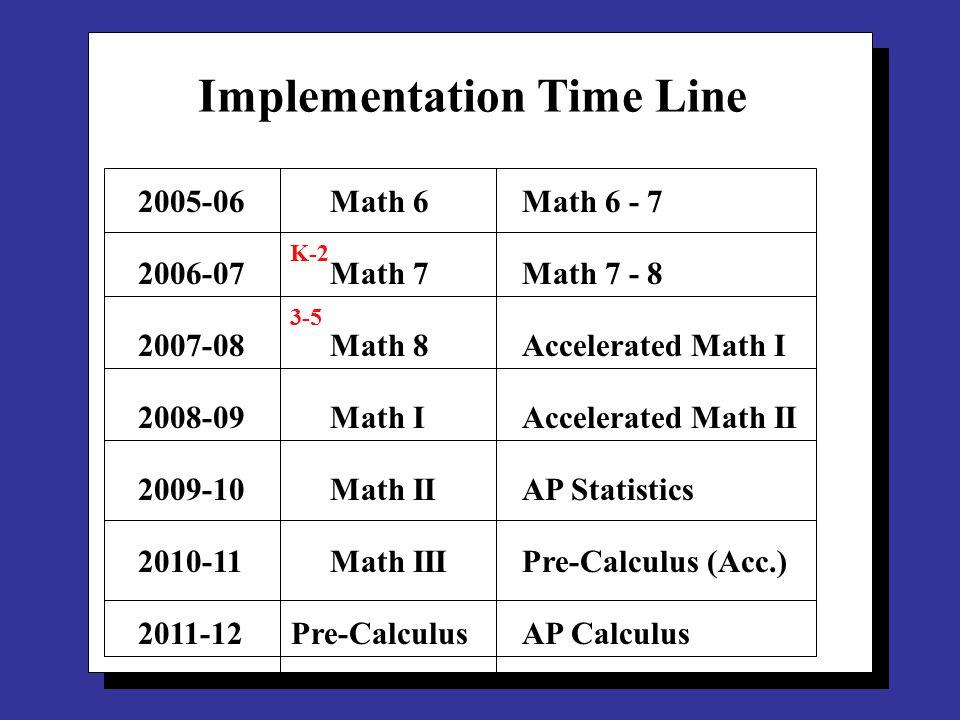 Implementation Time Line 2005-06Math 6Math 6 - 7 2006-07Math 7Math 7 - 8 2007-08Math 8Accelerated Math I 2008-09 Math IAccelerated Math II 2009-10 Math IIAP Statistics 2010-11 Math IIIPre-Calculus (Acc.) 2011-12 Pre-CalculusAP Calculus K-2 3-5