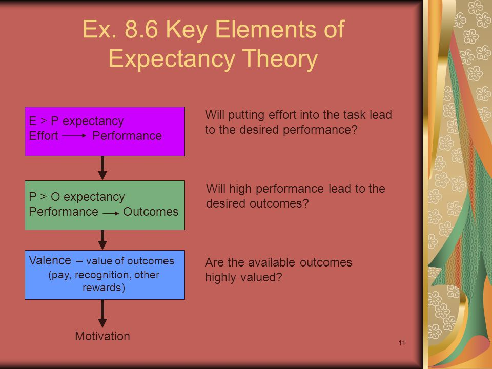 11 Ex. 8.6 Key Elements of Expectancy Theory E > P expectancy Effort Performance P > O expectancy Performance Outcomes Valence – value of outcomes (pa