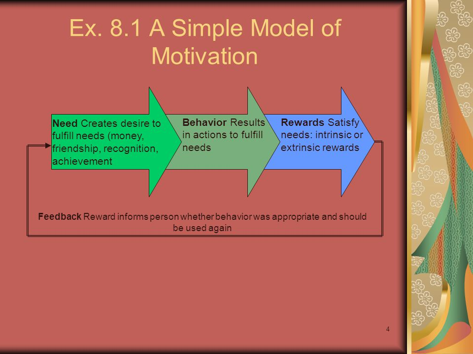 4 Ex. 8.1 A Simple Model of Motivation Need Creates desire to fulfill needs (money, friendship, recognition, achievement Behavior Results in actions t