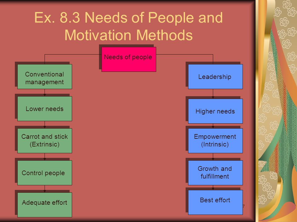 7 Ex. 8.3 Needs of People and Motivation Methods Needs of people Conventional management Lower needs Carrot and stick (Extrinsic) Control people Adequ